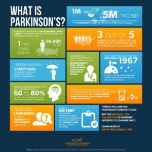 Progressions Salon Spa Store - What is parkinson's?